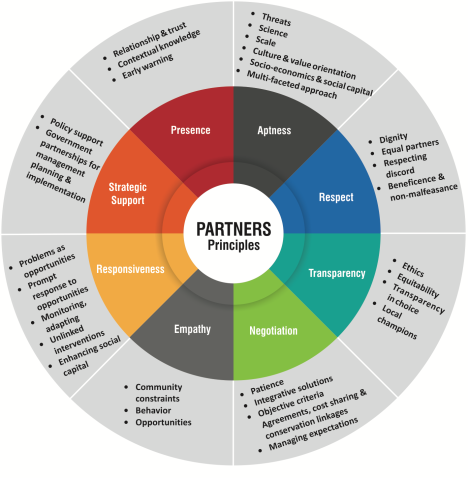 PARTNERS_principles
